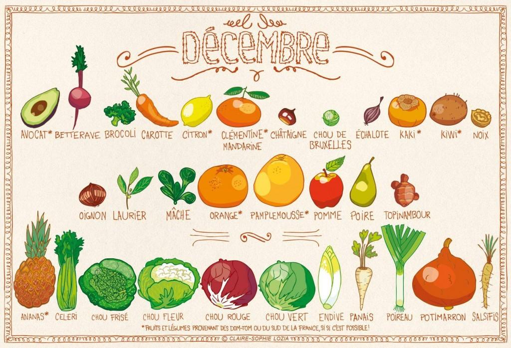 Fruits et légumes de décembre