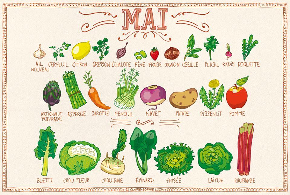 Fruits et légumes de mai