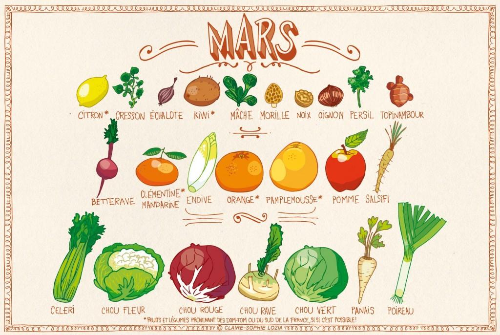 Fruits et légumes d'hiver